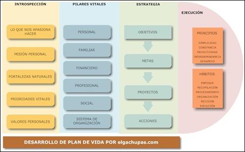 Proceso_dpv