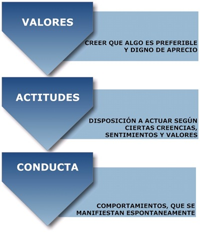 valores personales y sociales: