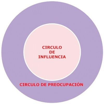 CIRCULO_INFLUENCIA
